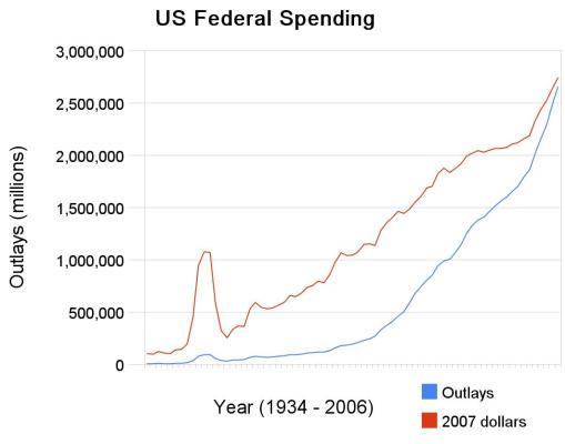 US Federal Spending out of control